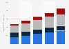 Rakuten Group's annual revenue FY 2014-2018, by segment