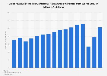 InterContinental Hotels Group: gross revenue 2007-2018