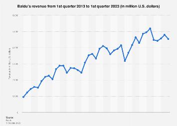 Baidu quarterly revenue Q1 2010-Q2 2019