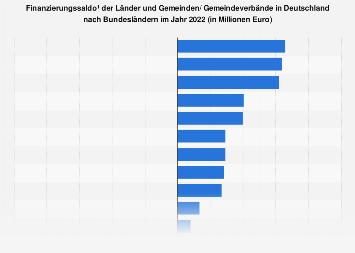 finanzierungssaldo der gemeinden in deutschland bis 2017 statistik. Black Bedroom Furniture Sets. Home Design Ideas