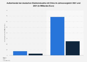 Deutsche Elektroindustrie - Außenhandel mit China 2018