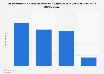 Heizungsanlagenbauer - Ranking nach Umsatz 2017