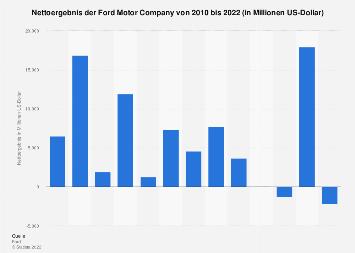 Nettoeinkommen der Ford Motor Company bis 2017