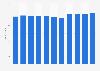 EDF Gruppe - Mitarbeiterzahl bis 2017