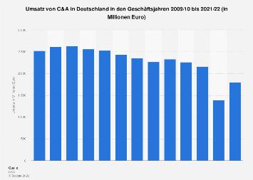 Umsatz von C&A in Deutschland bis 2018