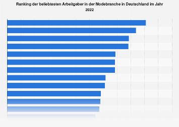 Ranking der beliebtesten Arbeitgeber in der Modebranche in Deutschland 2019