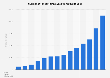 Number of Tencent employees 2008-2017