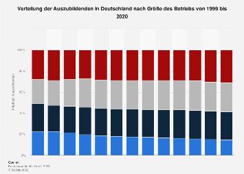 Auszubildende in Deutschland nach Größe des Betriebs bis 2016