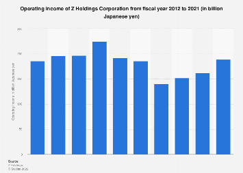 Yahoo Japan: operating income FY 2002-2017