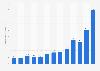Kapitalzufluss von Biotech-Unternehmen in den USA bis 2016