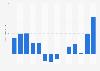 Jahresergebnis des Mineralölunternehmens Petrobras bis 2017