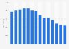 Anzahl der Mitarbeiter des Mineralölunternehmens Petrobras bis 2018