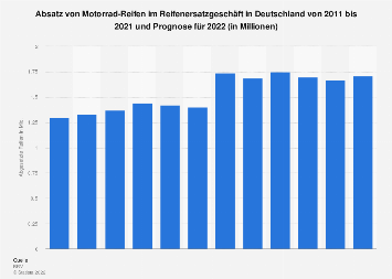 Absatz von Motorrad-Reifen im Reifenersatzgeschäft bis 2019