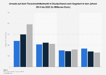Umsatz auf dem Tierarzneimittelmarkt in Deutschland nach Segment bis 2016