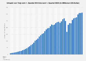 Umsatz von Yelp weltweit bis zum 1. Quartal 2019