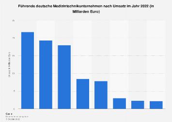 Umsatz führender deutscher Medizintechnikunternehmen 2017