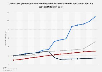 Umsatz der größten privaten Klinikbetreiber in Deutschland bis 2017