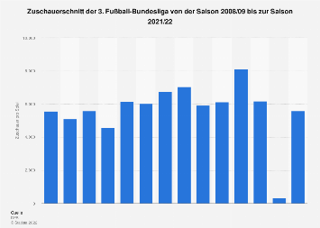 Infografik Zuschauermagnet Bundesliga Statista