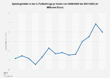 Ausgaben für Spielergehälter je Verein 3. Fußball-Bundesliga 2017/2018
