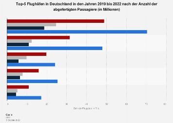 Verkehrsreichste Flughäfen Deutschlands nach Anzahl der Passagiere bis 2017