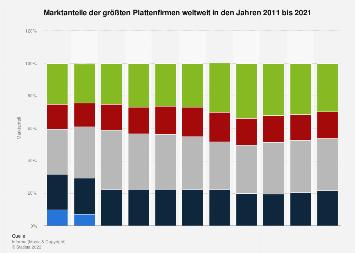 Marktanteile der größten Plattenfirmen weltweit bis 2017