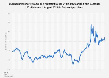 Durchschnittlicher Preis für Super E10 in Deutschland bis Januar 2019