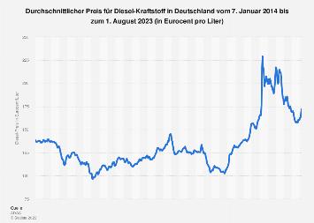 Durchschnittlicher Dieselpreis in Deutschland bis September 2018