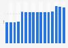 Bettenzahl der Asklepios Kliniken GmbH bis 2018