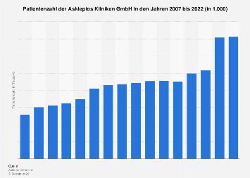 Patientenzahl der Asklepios Kliniken GmbH bis 2018