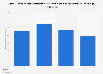 Number of industrial robot shipments - North America 2015-2020