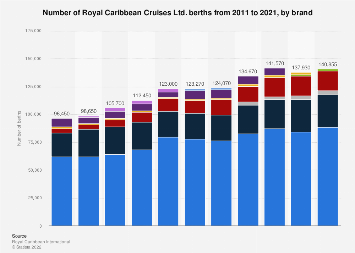 Number of Royal Caribbean Cruises berths 2011-2017, by brand