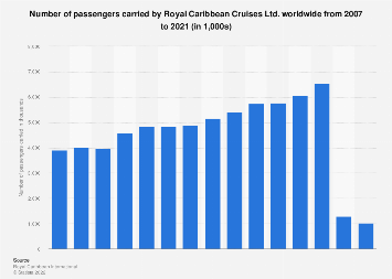 Number of passengers carried by Royal Caribbean Cruises 2007-2017
