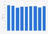 Umsatz der Citigroup bis 2018
