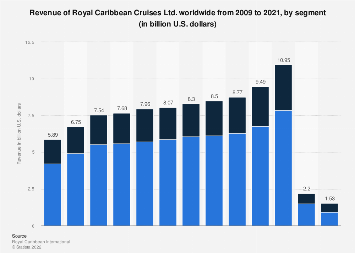 Revenue of Royal Caribbean Cruises 2009-2016, by segment