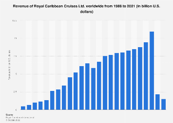 Revenue of Royal Caribbean Cruises 1988-2017