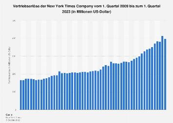Vertriebserlöse der New York Times Company bis zum 2. Quartal 2019