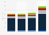 Revenue by region of the Brunswick Corporation 2012-2018