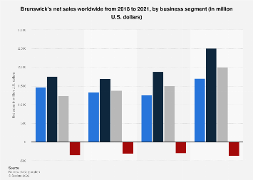 Revenue by business segment of the Brunswick Corporation 2017