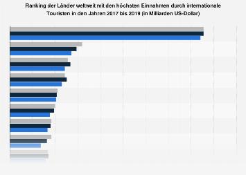 Einnahmen durch internationale Touristen ausgewählter Länder weltweit bis 2016