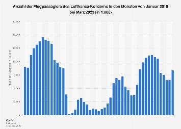 Monatliche Passagierzahlen des Lufthansa-Konzerns bis Februar 2018