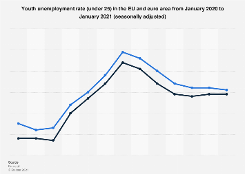 Youth unemployment rate in the EU and euro area December 2017