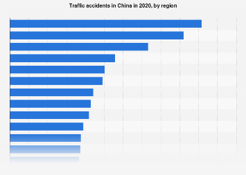 Traffic accidents in China in 2016, by region