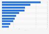 Kosten für ein Päckchen Markenzigaretten in Reisportionen nach Ländern 2010