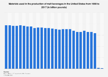 Materials used in malt beverage production in the U.S. 1990-2017