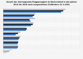 Flugpassagiere in Deutschland nach Zielländern bis 2018