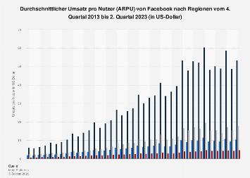 Einnahmen pro Nutzer (ARPU) von Facebook nach Regionen bis zum 1. Quartal 2018