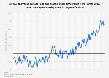 Global land and ocean temperature anomalies 1885-2018
