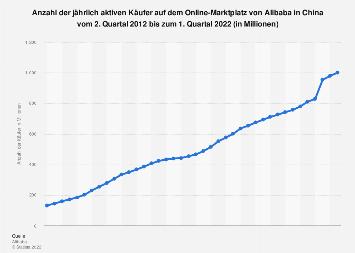 Käufer bei der Alibaba Group bis zum 2. Quartal 2018
