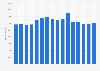 Anzahl der Mitarbeiter von Lanxess bis 2018