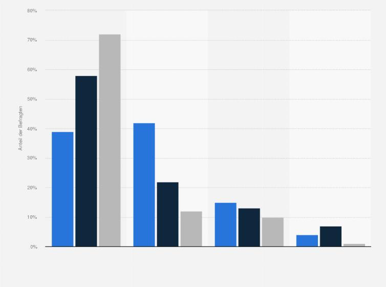 Bewerbung - Bevorzugte Formen in Deutschland 2006-2011 | Umfrage